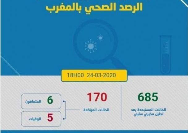 جائحة كورونا: تسجيل 27 إصابة جديدة  و الحصيلة ترتفع إلى 170 حالة
