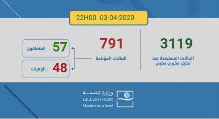 جائحة كورونا: تسجيل 30إصابة جديدة وارتفاع العدد الإجمالي للإصابة إلى 791حالة